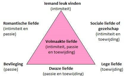 Driehoekstheorie Van De Liefde Sternberg