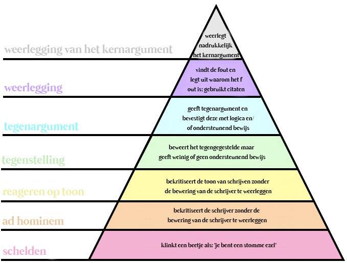 Piramide diagram over hoe je het effectief oneens kunt zijn