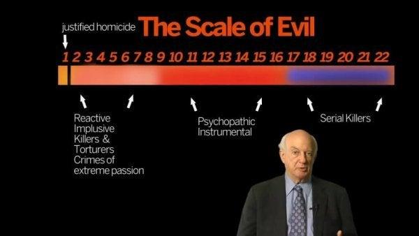 De schaal van het kwaad