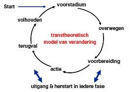 Transtheoretisch model van verandering diagram