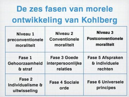 Morele ontwikkeling volgens Kohlberg