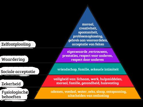 De behoeftenhiërarchie van Maslow