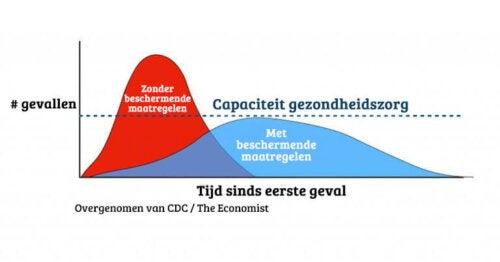 De coronavirus-curve afvlakken ligt in jouw handen